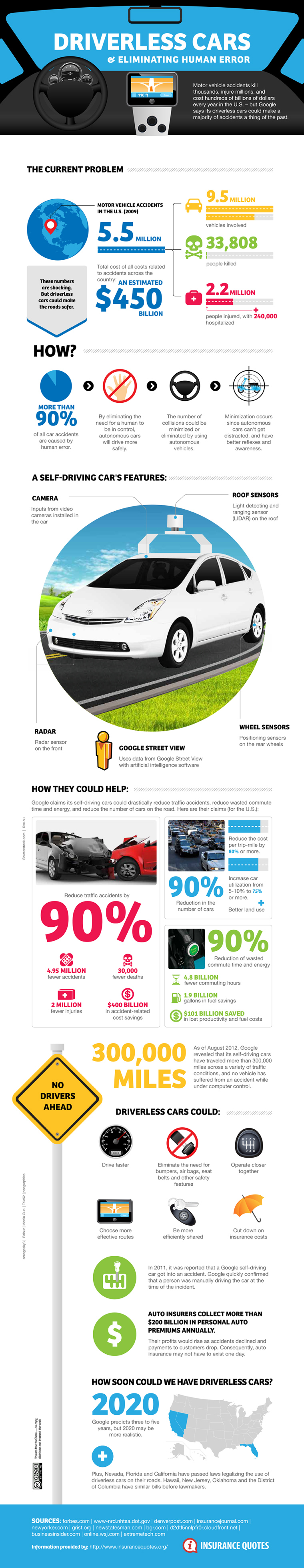self-driving cars infographic