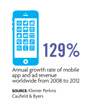 129 percent growth of mobile app revenue