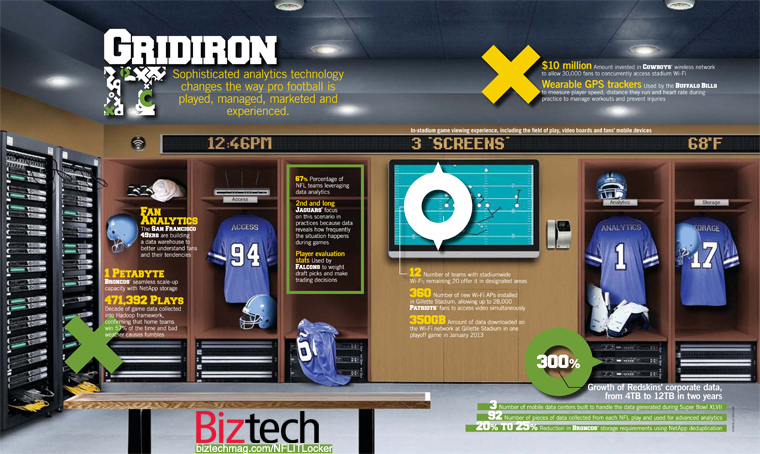 football data storage analytics infographic