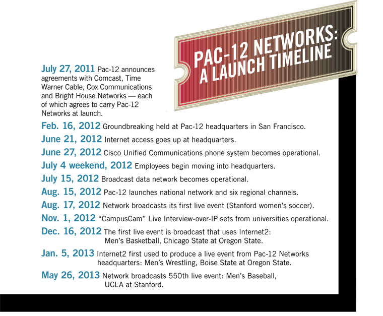 Pac-12 Networks Launch timeline