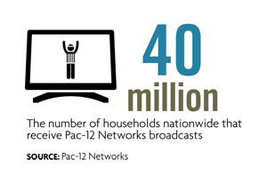 Pac-12 Networks reaches 40 million households