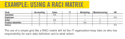 Using  RACI Matrix