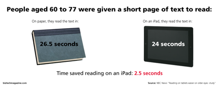 Reading speeds for tablets versus books