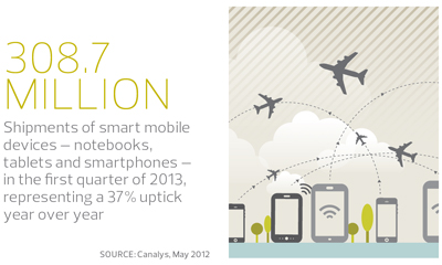 308.7 million shipments of mobile devices in q1 2012