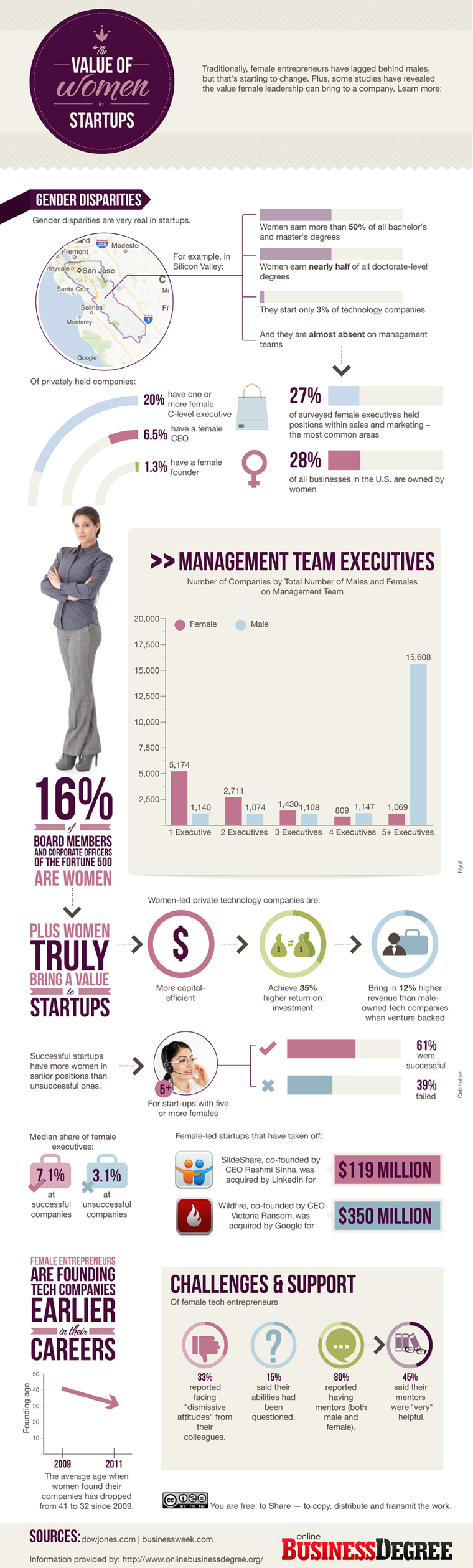 Women in startups infographic