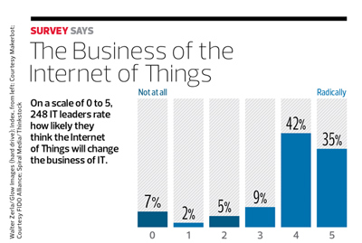 Business of Internet of Things