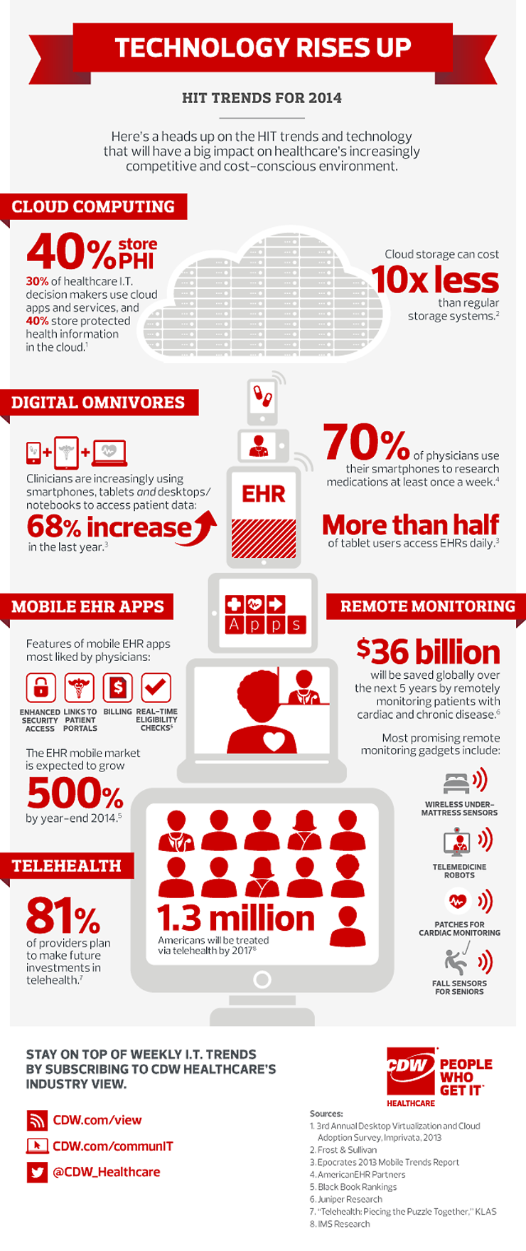Health IT 2014 trends