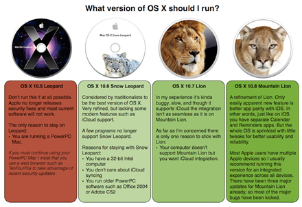 What version of OS X should you run