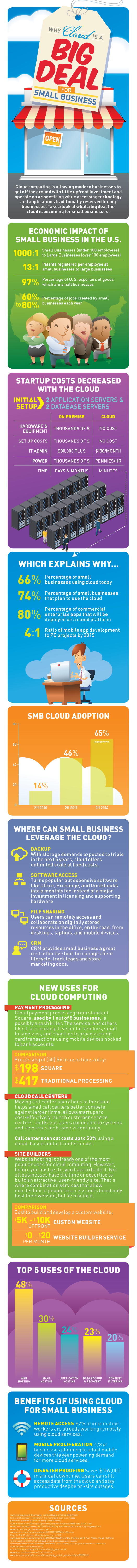 cloud small biz infographic
