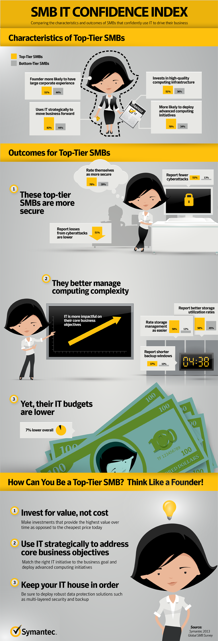 SMB IT Confidence infographic