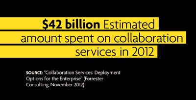 amount spent on collaboration services in 2012