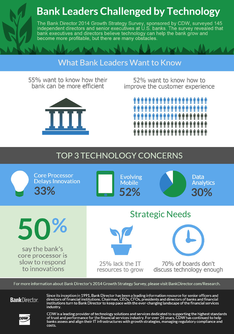 The Technology Concerns That Bank Leaders Have